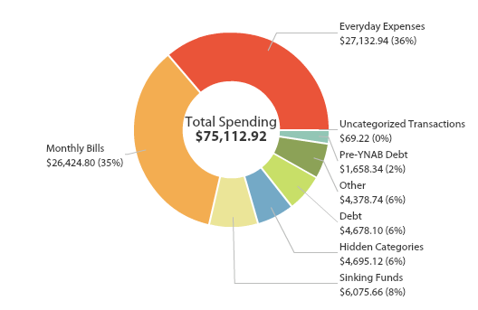 Total Spending by Category for 2015